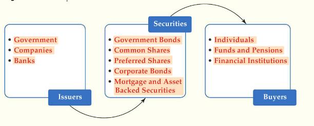 Capital Market Components
