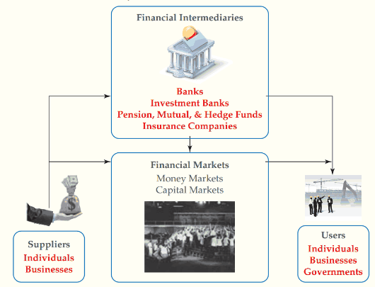 Financial System Explained