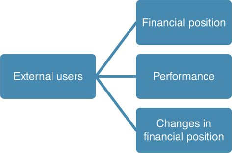 USES OF FINANCIAL INFORMATION BY EXTERNAL USERS