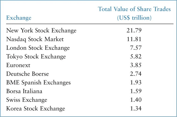 TEN LARGEST STOCK EXCHANGES in the world