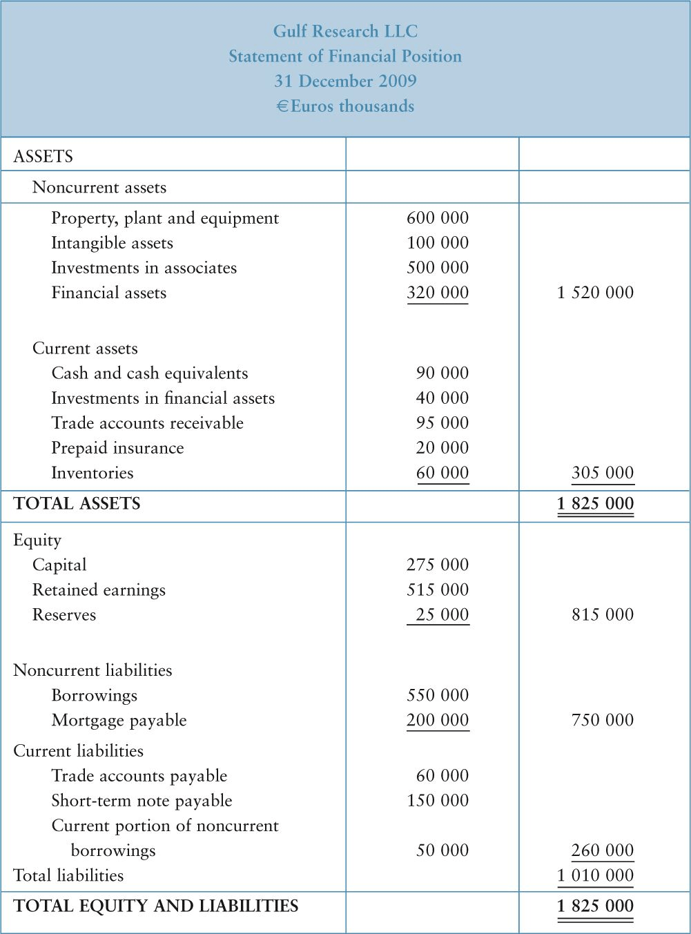 detailed Statement of Financial Position example