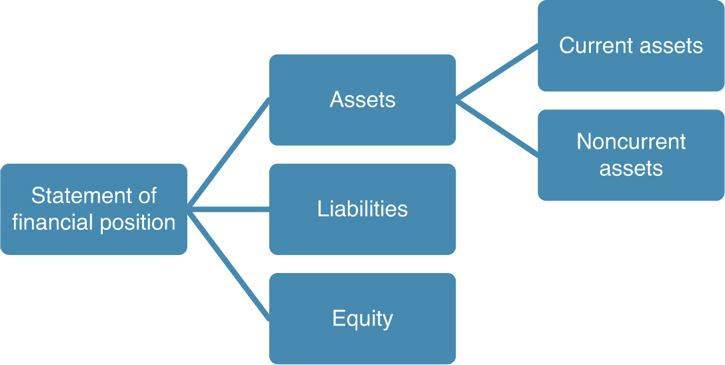 Current and Noncurrent Assets division