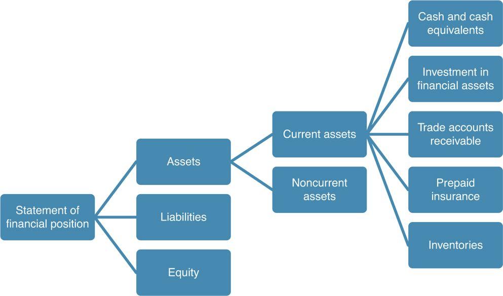 Current Asset Components