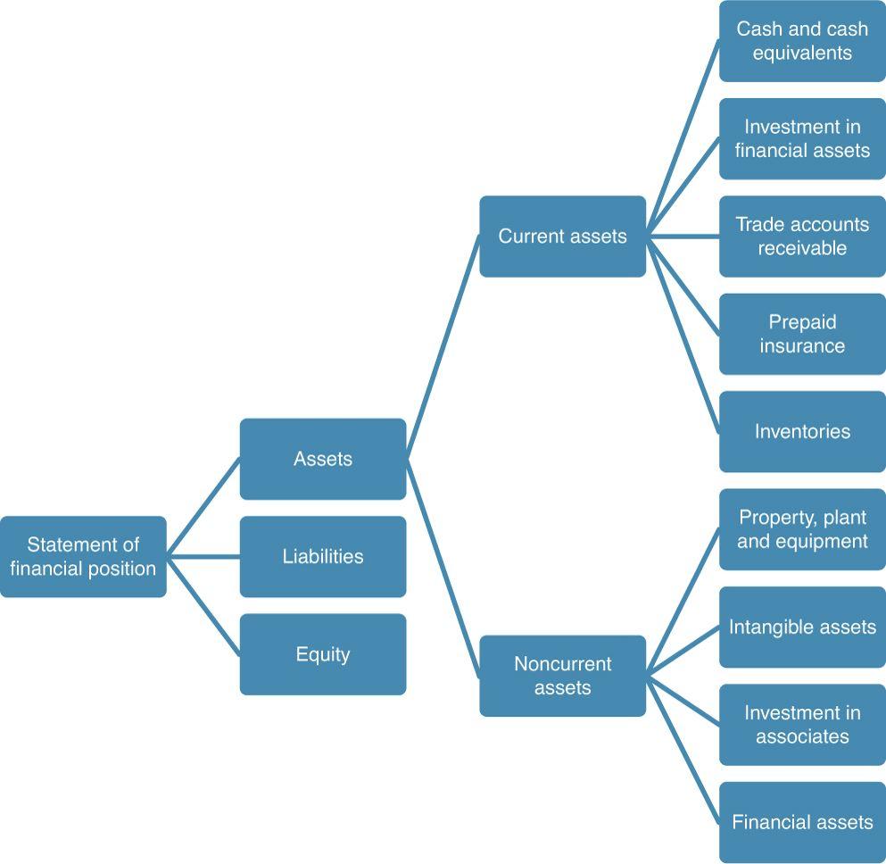 Noncurrent Asset Components