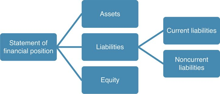 Current Liability Components