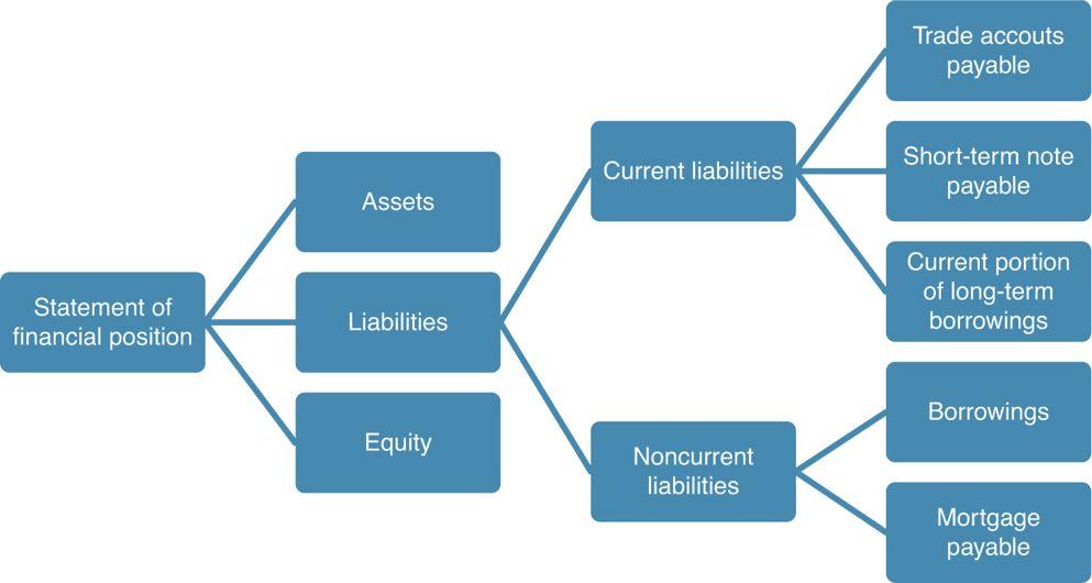 Noncurrent Liability Components