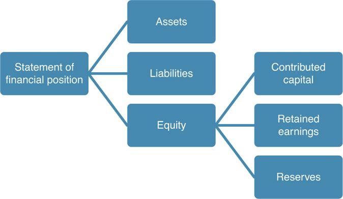 Equity Elements