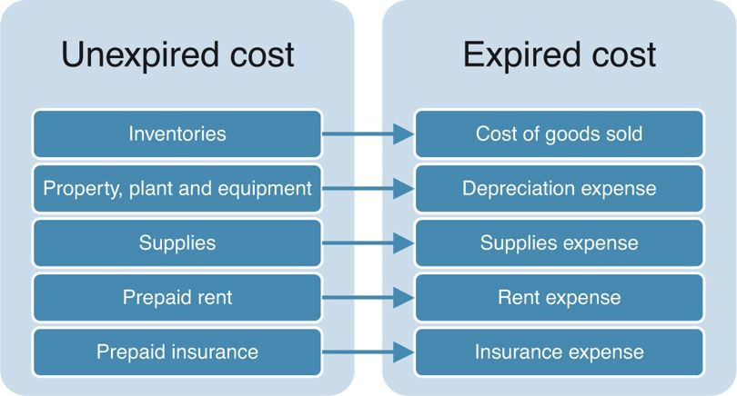 Unexpired and Expired Costs