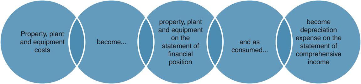 Property, Plant And Equipment versus Depreciation Expense