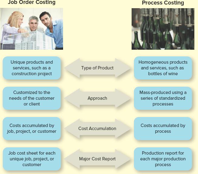 Job Order Costing versus Process Costing