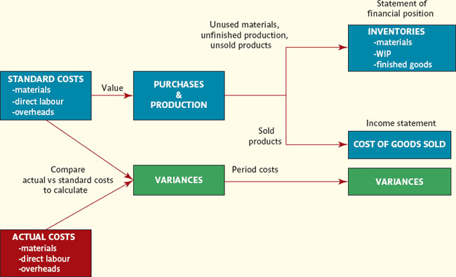 Standard costing valuation and variances