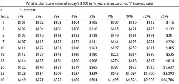 Future value Table