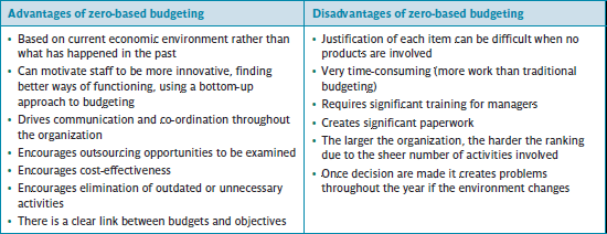 Advantages and disadvantages of ZBB