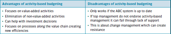 Advantages and disadvantages of activity-based budgeting