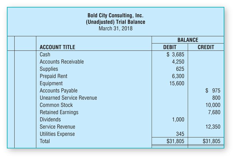 Unadjusted Trial Balance Example