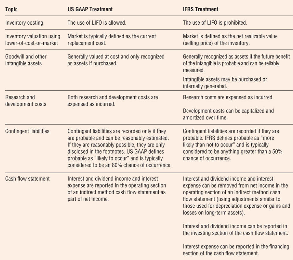 Difference between US GAAP and IFRS