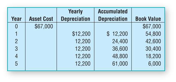 Example of Straight-Line Method schedule