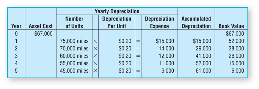Units of Production Method Example Schedule