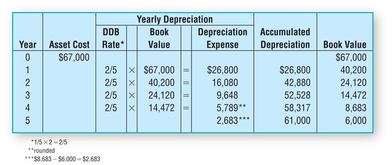 Double-Declining Balance Method Example Schedule