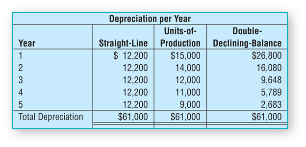 Comparison of Single Line, Units of Production, and Double Declining Methods