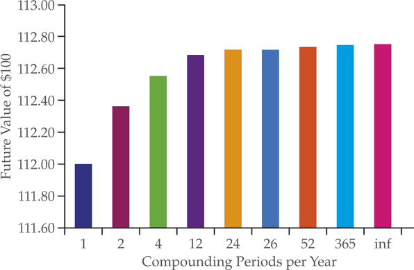 Effect of Different Compounding Frequencies on Future Value