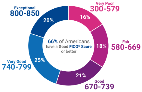 How is a FICO Score Determined?