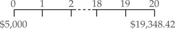 Interest Rate Calculation Formula