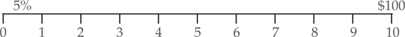 Present Value of a Sum Example