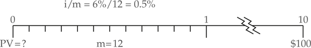 Present Value with Non-Annual Compounding Example