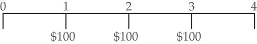 Timeline of Cash Flow