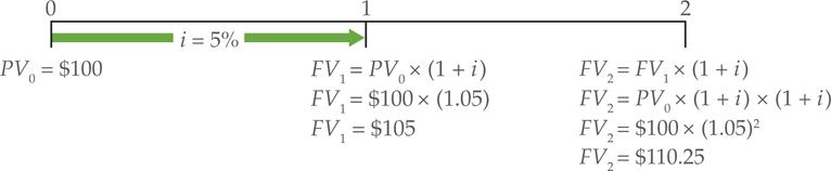 Future Value of sum Example