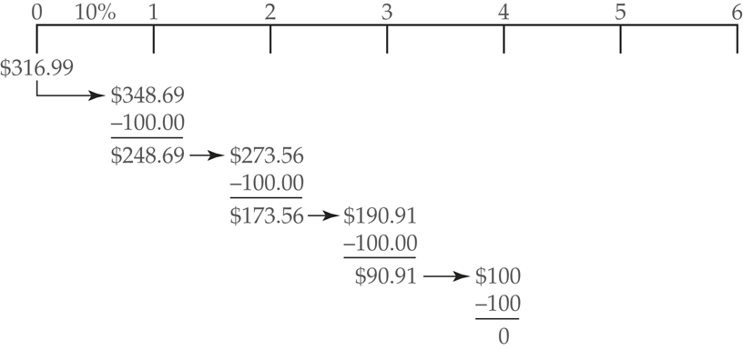 Present Value of an Ordinary Annuity | Formula | Example