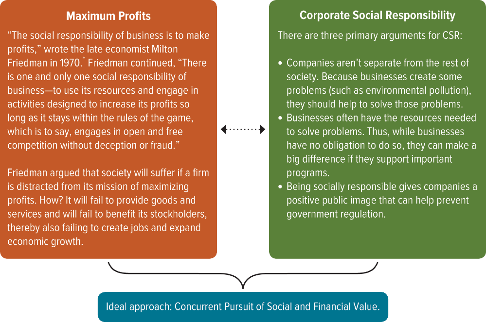 Corporate Social Responsibility (CSR) Pros and Cons