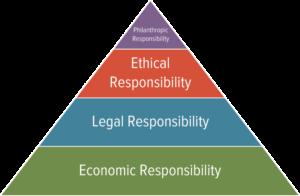 Carroll's Global Corporate Social Responsibility Pyramid Figure