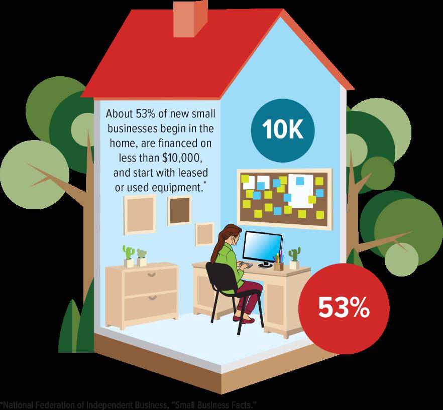 Understanding Small Business and Entrepreneurship